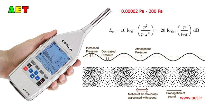 Sound Pressure Waves