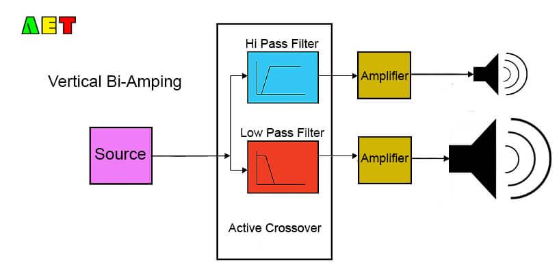 Vertical Bi-Amping